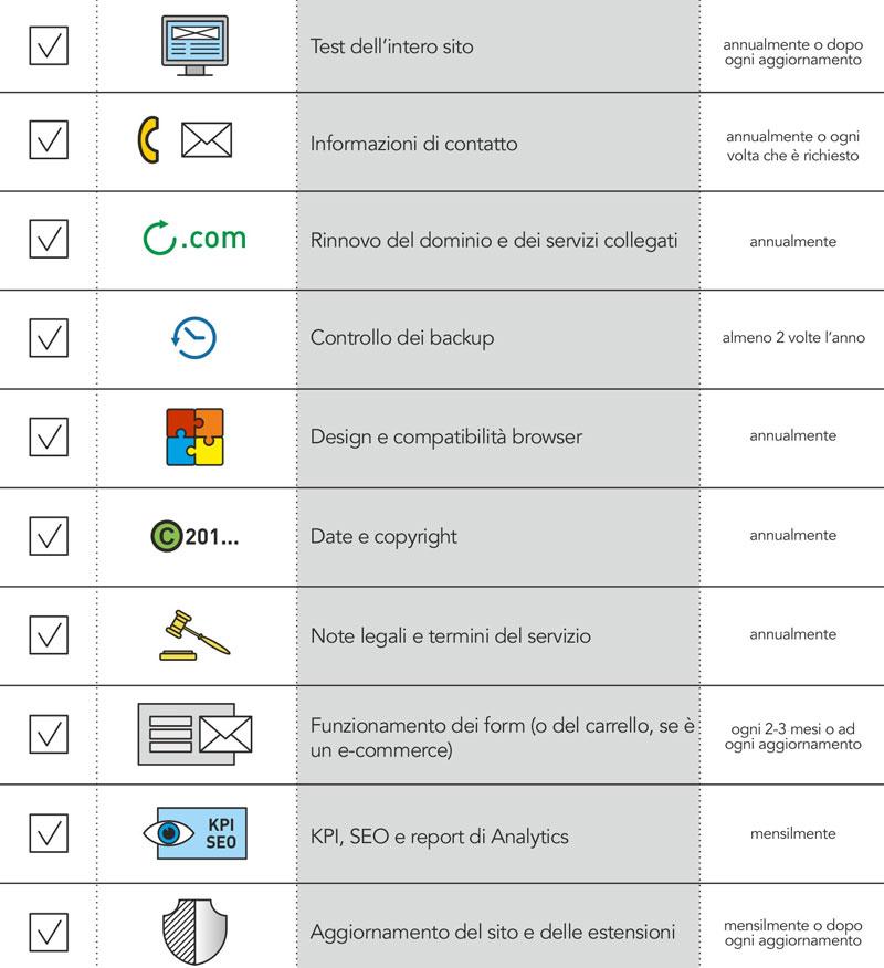 Lista checklist sito web