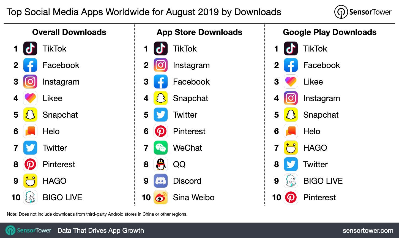 Classifica App Agosto 2019